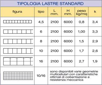TipologieLastreStandard.jpg
