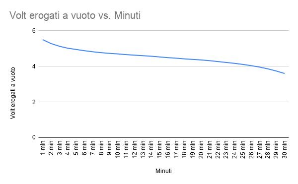 Volt_erogati_a_vuoto_vs__Minuti.png