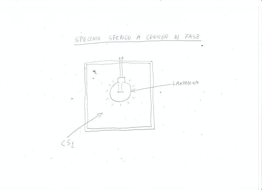 Energia alternativa laboratory specchio sferico - Amor nello specchio streaming ...